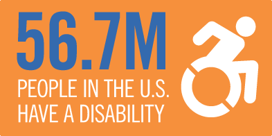 56.7 million people in the US have a disability